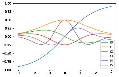 Session 6: Three ways of differentiation — AM111 0 1 documentation