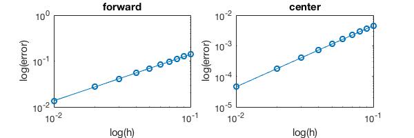 Session 7: Error convergence of numerical methods — AM111 0 1